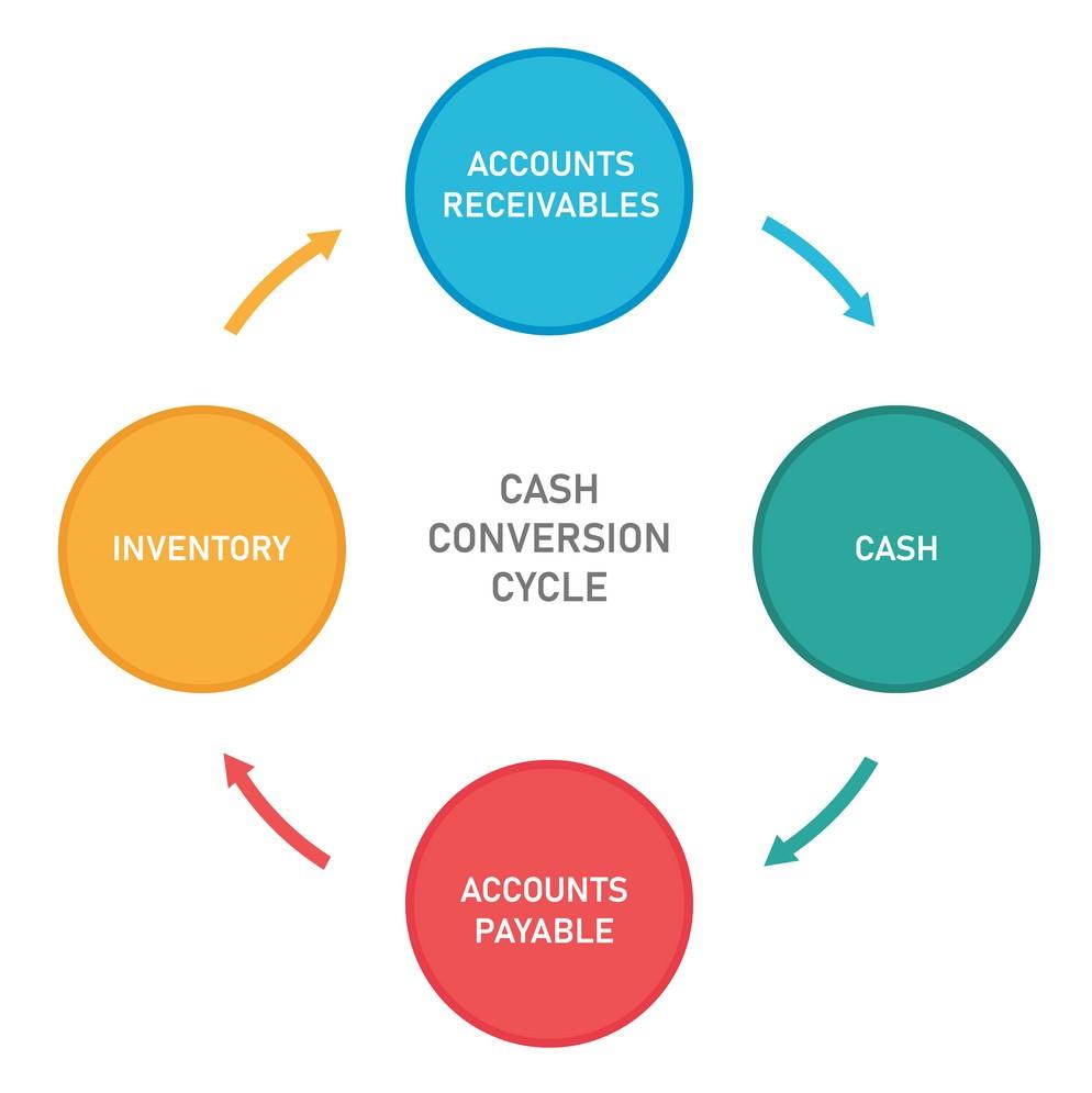 Cash Conversion Cycle.jpg