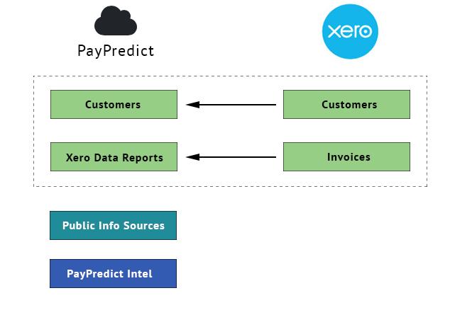 PayPredict and Xero
